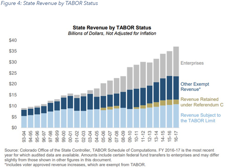 Figure 4: State Revenue by TABOR Status