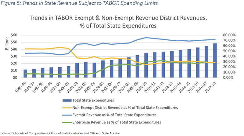 Figure 5: Trends in State Revenue Subject to TABOR Spending Limits
