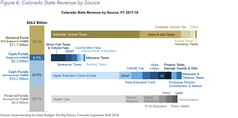 Figure 6: Colorado State Revenue by Source