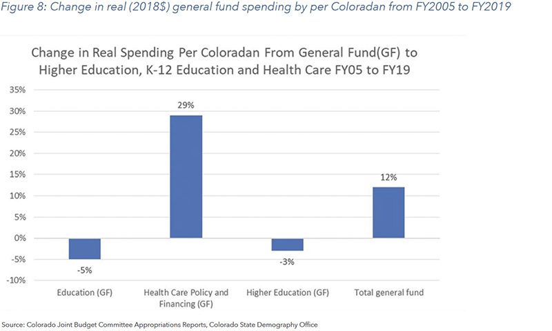 Figure 8: Change in real (2018$) general fund spending by per Coloradan from FY2005 to FY2019
