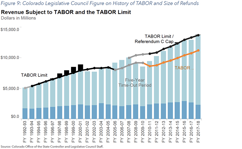 Figure 9: Colorado Legislative Council Figure on History of TABOR and Size of Refunds
