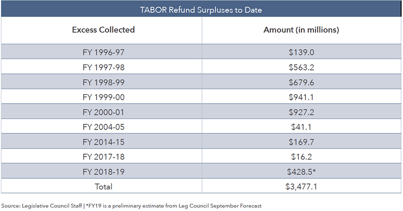TABOR Refund Surpluses to Date