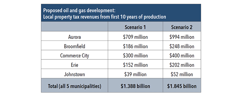 Proposed oil and gas development: Local property tax revenues from first 10 years of production