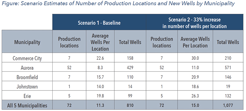 Scenario Estimates of Number of Production Locations and New Wells by Municipality