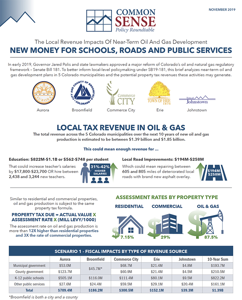 The Local Revenue Impacts Of Near-Term Oil And Gas Development