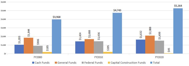 State Government Spending on average per Coloradan