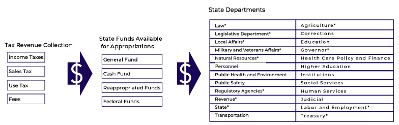 State government spending flow of tax revenue to state departments