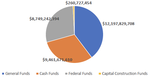 How much of state government spending comes from each type of fund?