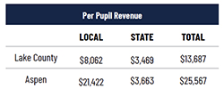 Per Pupil Revenue