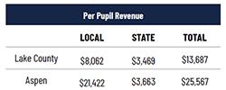 Per Pupil Revenue