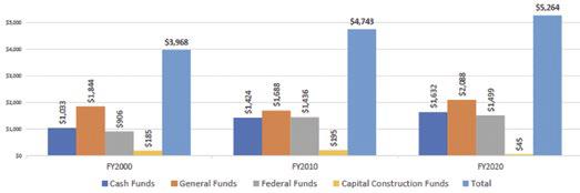 Budget graph
