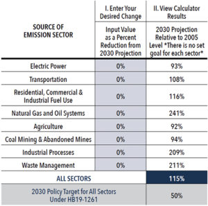 Source of Emission Sector