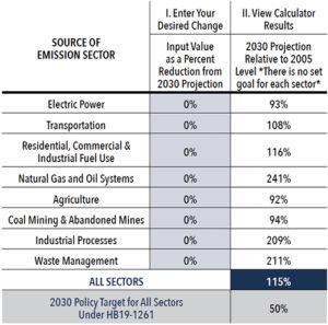 Source of Emission Sector