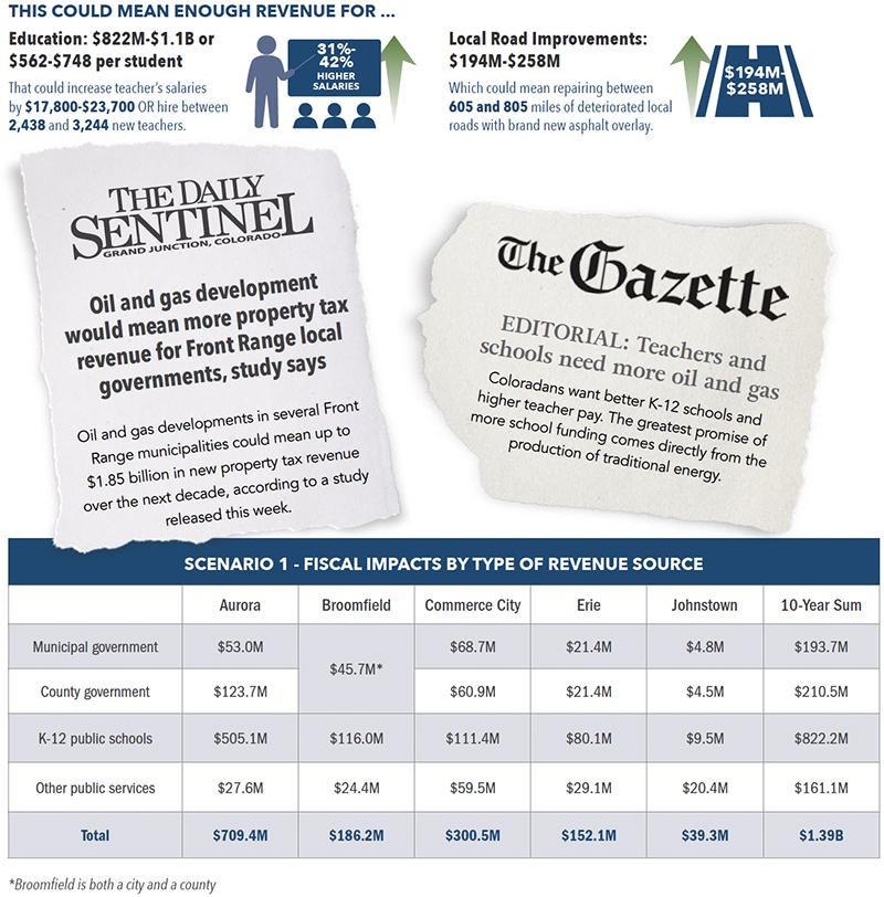 Local Revenue Impacts of Near-Term Oil and Gas Development