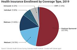 Health Insurance Pie Chart