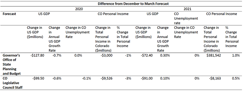 Figure 1: Macroeconomic Difference from December to March in State of Colorado Forecast