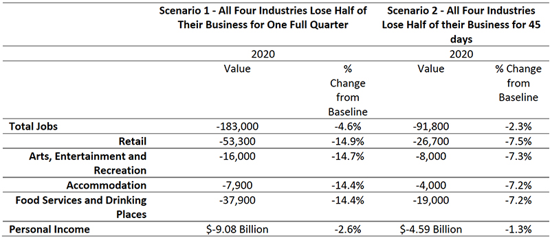 Figure 4: Economic Impact Scenarios of Shutdown of Just Four Industries; Restaurants, Ski Resorts, Bars, Gyms, and others