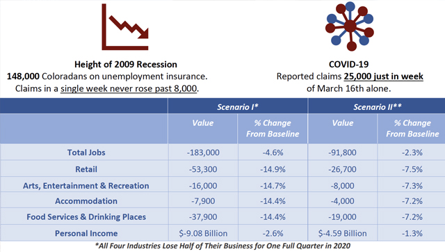 SYNOPSIS – Observations on the Economic Impacts of COVID-19 on Colorado