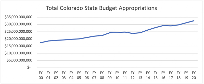 Total Colorado State Budget Appropriations