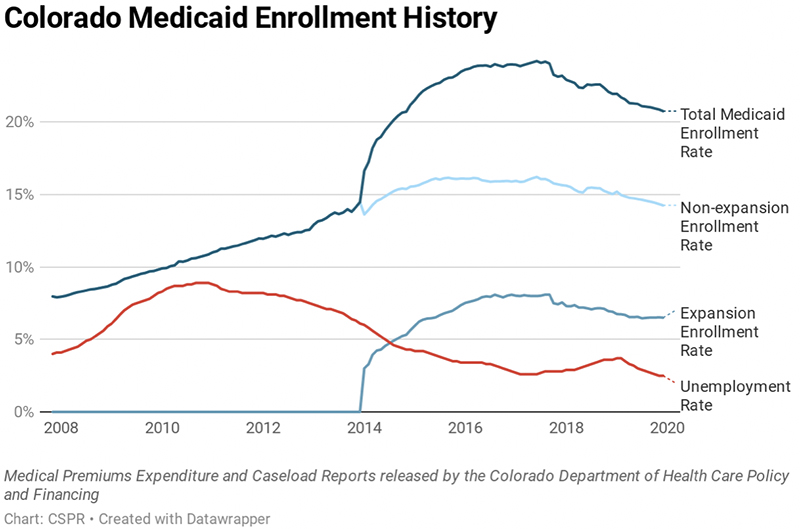 Figure 3: History of Medicaid Enrollment and Unemployment Rates In Colorado