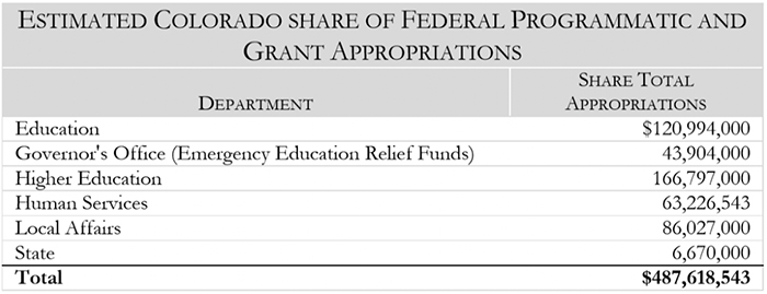 Figure 5: JBC Staff Memo: Currently Estimated Colorado State Share of CARES Act Appropriations for Health Response and Agency Operations