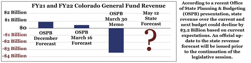 FY21 and FY22 Colorado General Fund Revenue