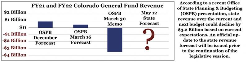 FY21 and FY22 Colorado General Fund Revenue