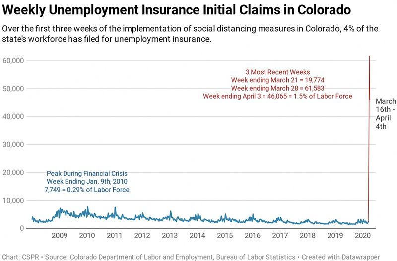 Figure 2: Colorado Unemployment Insurance Claims History