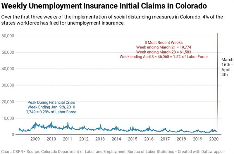 Figure 2: Colorado Unemployment Insurance Claims History