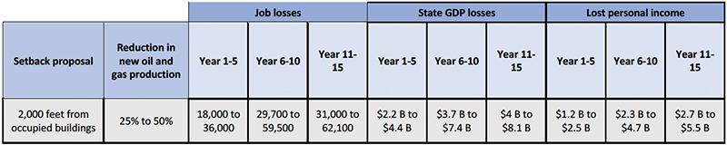 2014 Setback Study: Key Findings