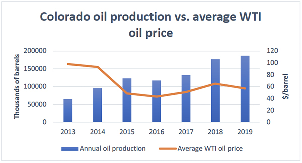 Colorado oil production vs. average WTI oil price