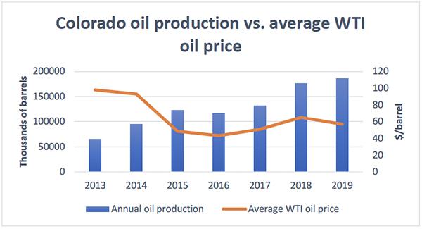 Colorado oil production vs. average WTI oil price
