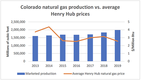 Colorado natural gas production vs. average Henry Hub prices