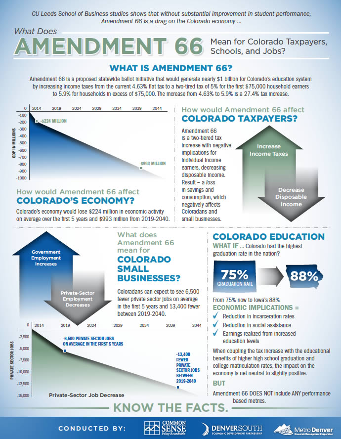 What Does Amendment 66 Mean for Colorado Taxpayers, Schools, and Jobs?