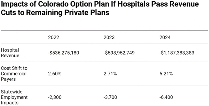 Impacts of Colorado Option Plan If Hospitals Pass Revenue Cuts to Remaining Private Plans