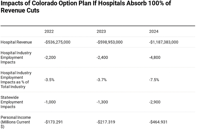 Impacts of Colorado Option Plan If Hospitals Absorb 100% of Revenue Cuts