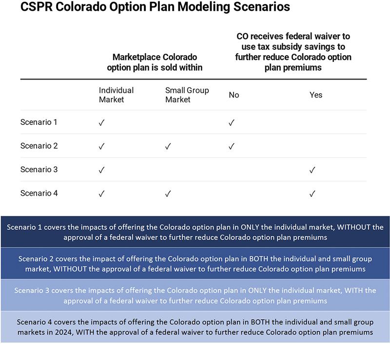 Figure 2: Modeling Scenarios Outline