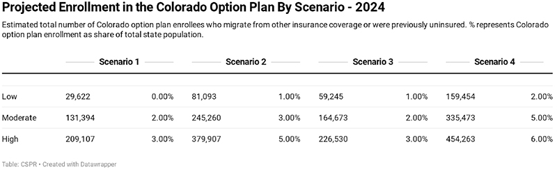 Figure 4: Enrollment in Colorado Option Plan by Scenario and Enrollment Migration Level – 2024