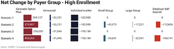 Figure 5: Enrollment Migration Levels by Scenario – 2024