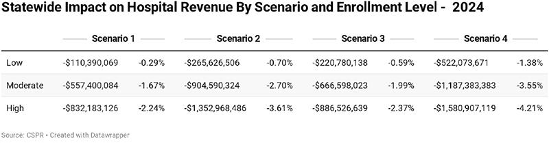 Figure 6: Impact of Colorado Option Plan Scenarios on Hospital Revenue