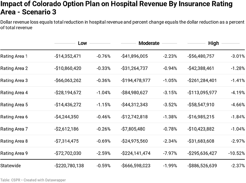 Figure 8: Impacts on Hospital Revenue by Insurance Rating Area