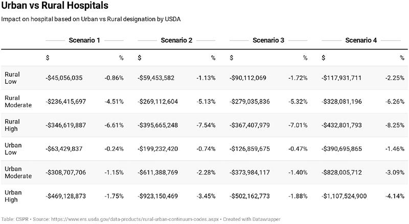 Figure 9: Impact on Rural vs Urban Hospital Revenue