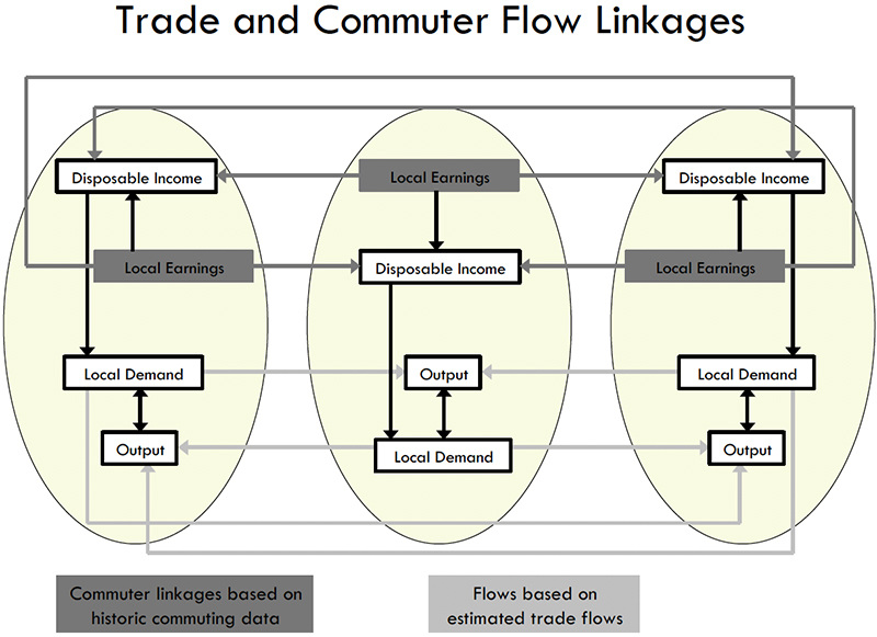 Figure 3: Trade and Commuter Flow Linkages