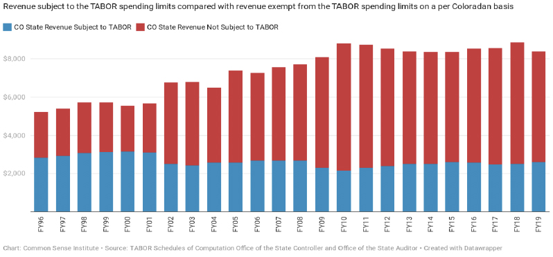 Colorado Revenue Subject to TABOR vs Not Subject to TABOR
