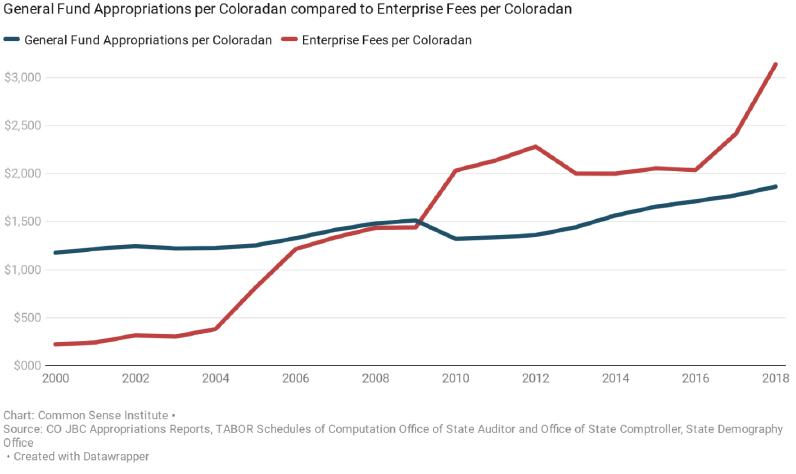 History of Colorado Enterprise Fees