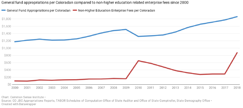 History of Colorado Non-Higher Education Enterprise Fees Compared to General Fund Appropriations