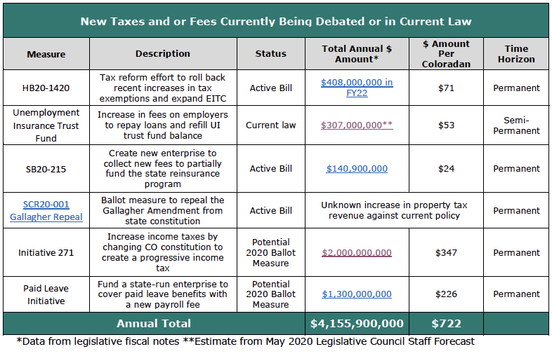 New Taxes and or Fees Currently Being Debated or in Current Law