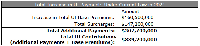 Total Increase in UI Payments Under Current Law in 2021