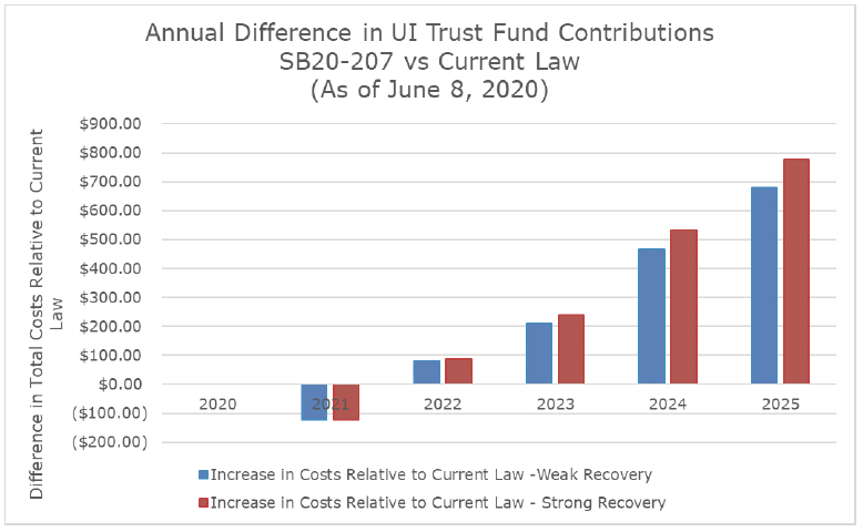 Annual Difference in UI Trust Fund Contributions