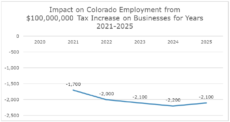 Impact on Colorado Employment from $100,000,000 Tax Increase on Businesses for Years 2021-2025
